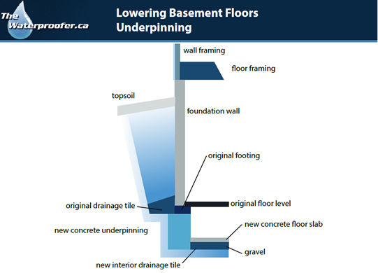 Lowering Basement Floors Underpinning